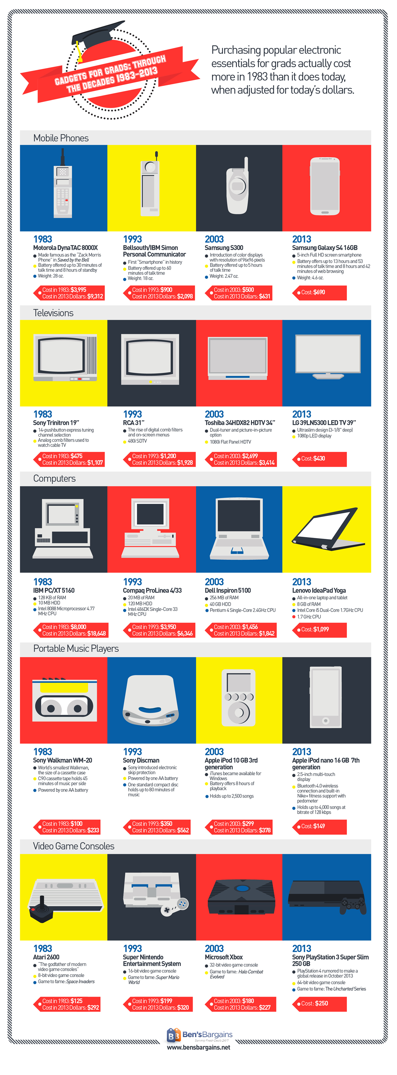Gadgets for Grads Through the Decades Infographic