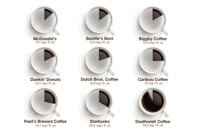 Coffee brand caffeine chart