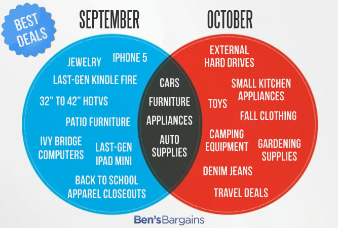 What to Buy during September