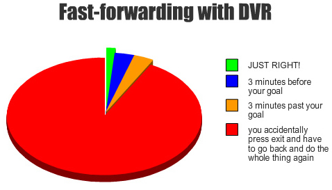 Fast Forwarding with your DVR