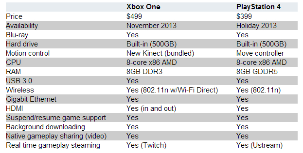 Xbox One versus Sony PlayStation 4 specs