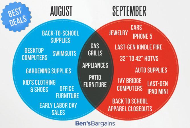 Best Deals to Buy in August