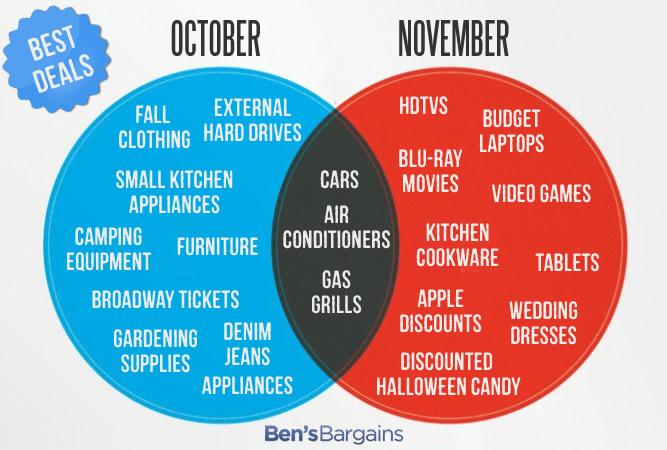 Best Deals to Buy in October