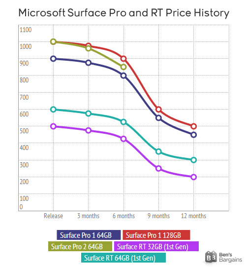 When will the price drop on the Microsoft Surface Pro 3?